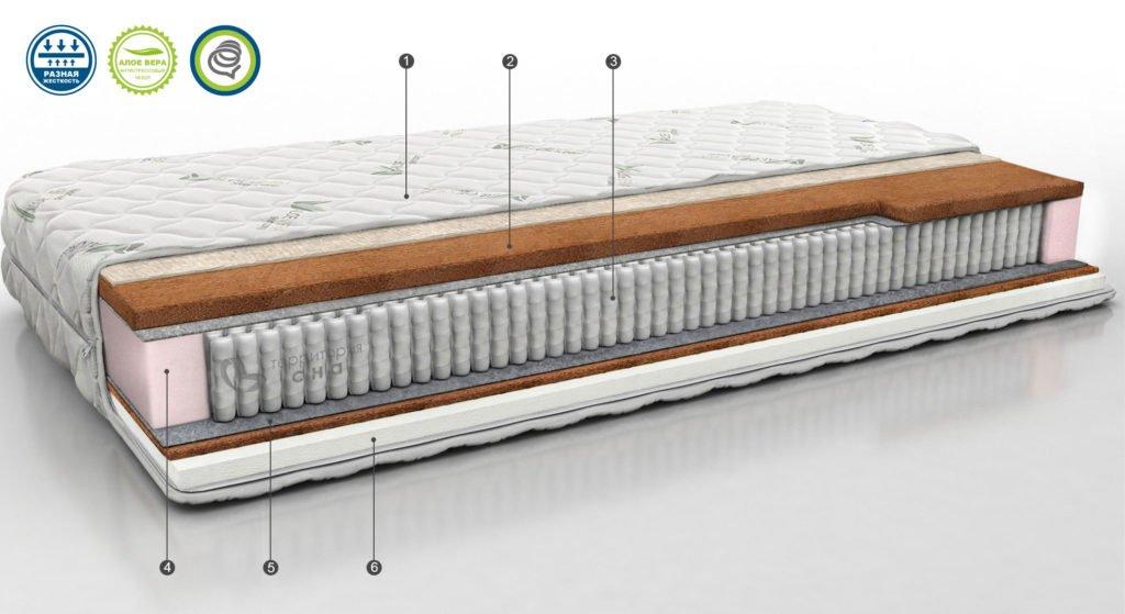 Ортопедический матрас Concept 10
